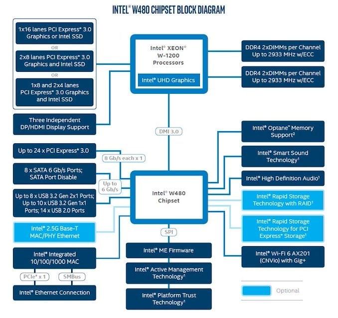 Выбор материнской платы на Intel W480 - блок-диаграмма чипсета