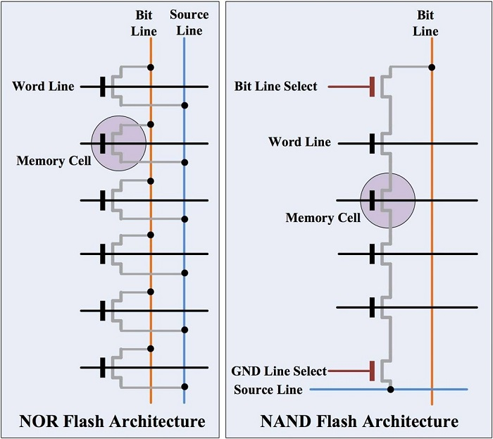 Err_NAND_NAND-vs-NOR-Flash-memory-01
