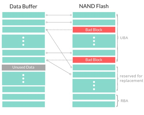 Ошибки NAND памяти