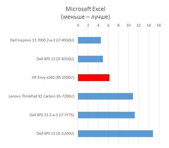 HP_Envy_x360_Microsoft_Excel