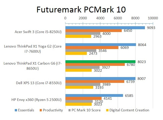 Lenovo ThinkPad X1 Carbon G6 (2018), обзор