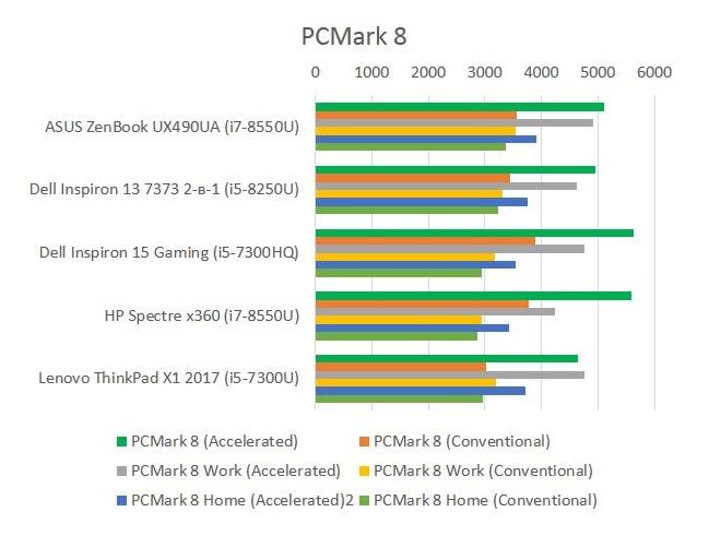 Dell_Inspiron_7373_PCMark_8