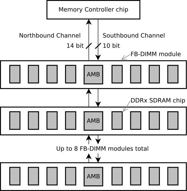 Анатомия RAM