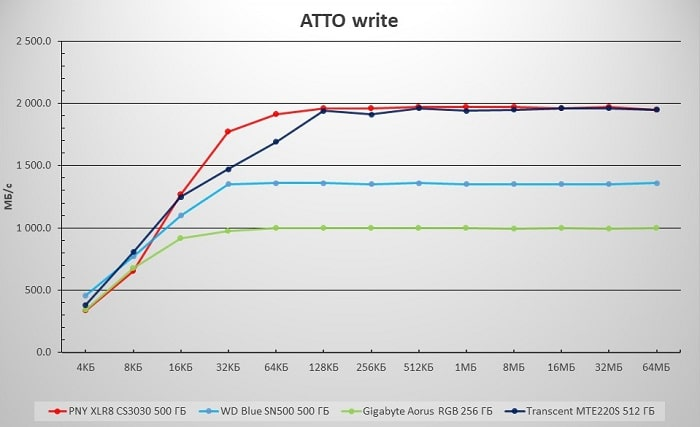 CS3030_ATTO_write