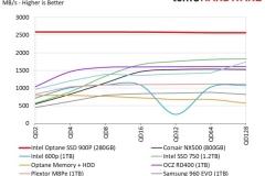 Optane_SSD_900P_Mixed_Seq_Read