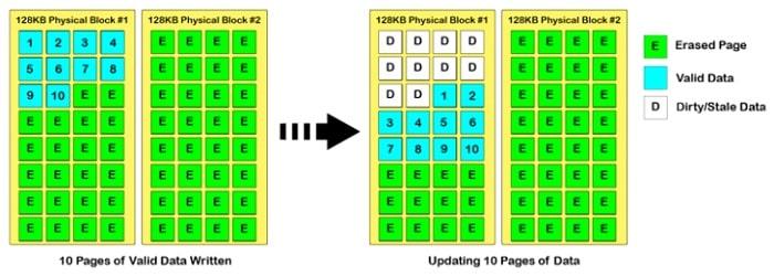 Как работает SSD