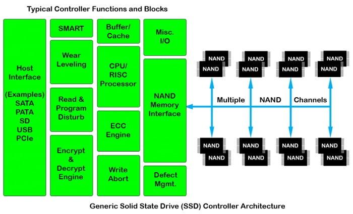 SSD_Controller_Diagram