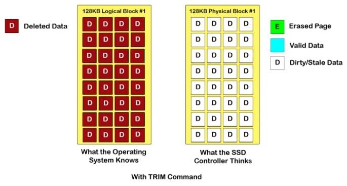 Как работает SSD - TRIM