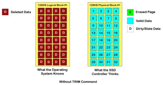 Как работает SSD - без TRIM