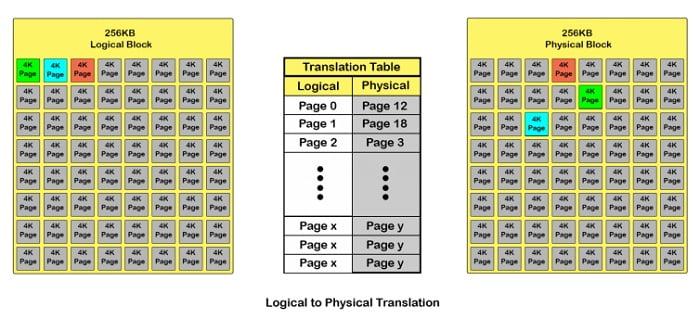 Wear_Leveling_Logical_to_Physical_Translation