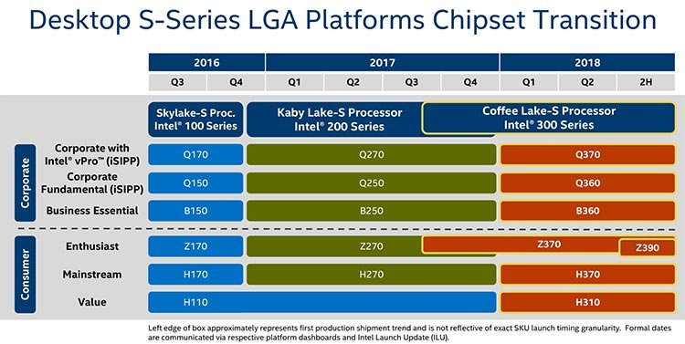 300-я серия чипсетов Intel