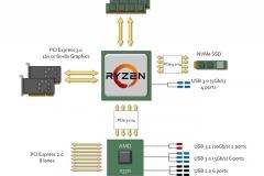 Чипсет AMD