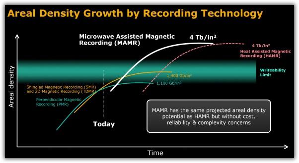 MAMR_density-1