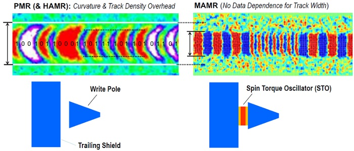 MAMR_hamr vs mamr track