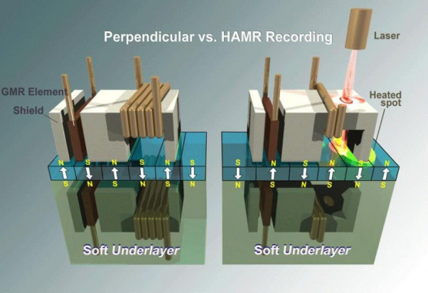 MAMR_heat-assisted-magnetic-recording-vs.-perpendicular