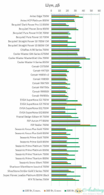 Сравнительный обзор блоков питания мощностью 700-850 Вт